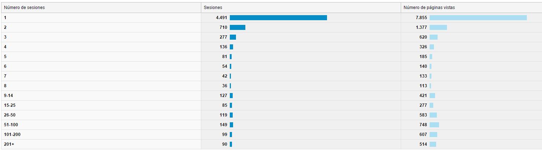 2015-02-12 13_19_33-Frecuencia y visitas recientes - Google Analytics